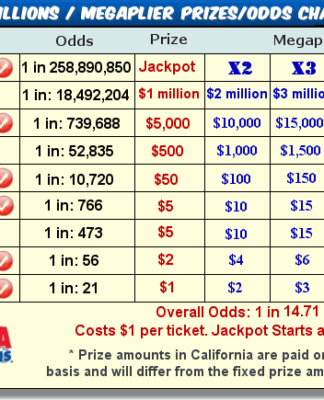 How To Win California Mega Millions Lottery Winning Numbers System