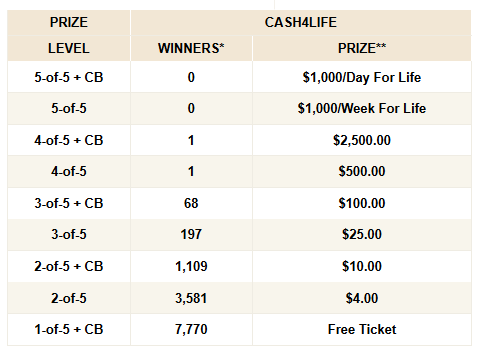 HOW TO WIN Cash4Life